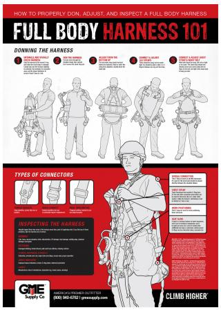 Full Body Harness 101 Safety Poster