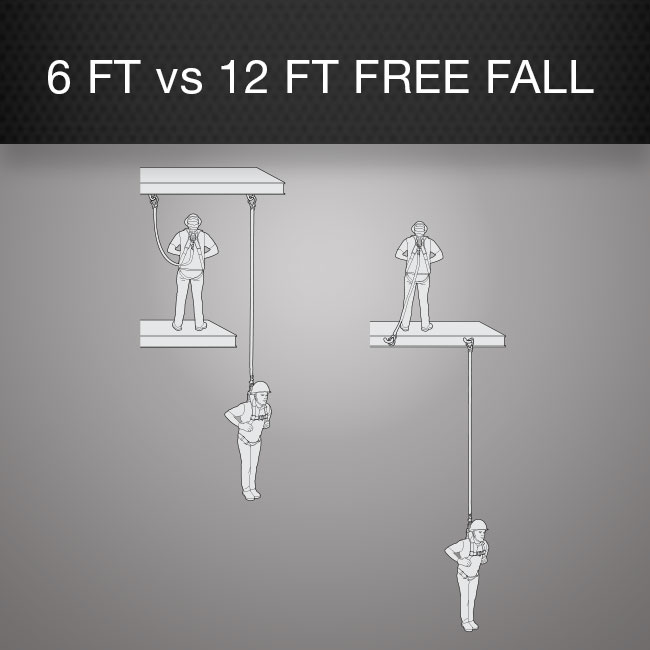6 Foot vs. 12 Foot Free Fall by Columbia Safety and Supply