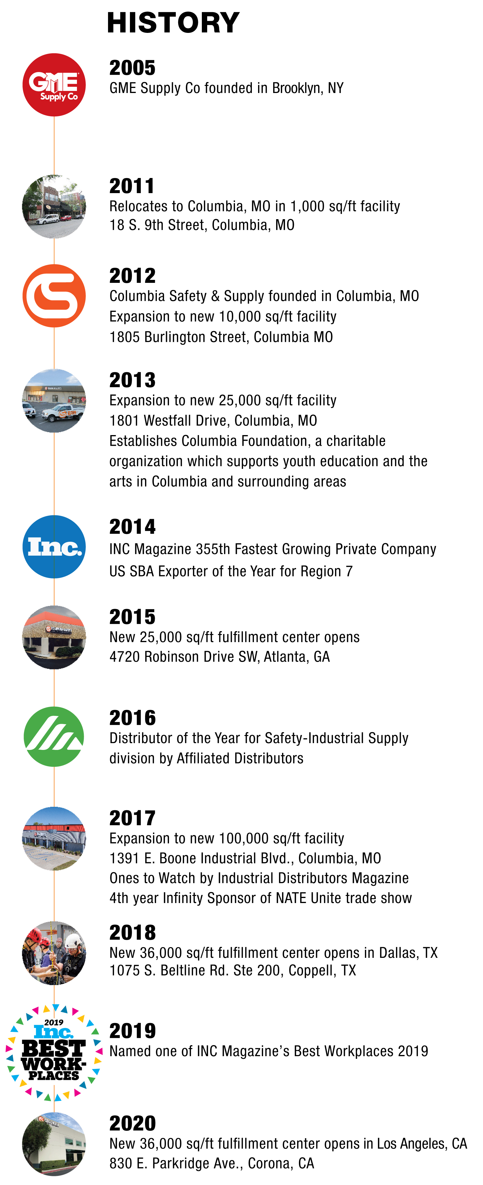 a historical timeline of Columbia Safety and Supply's growth